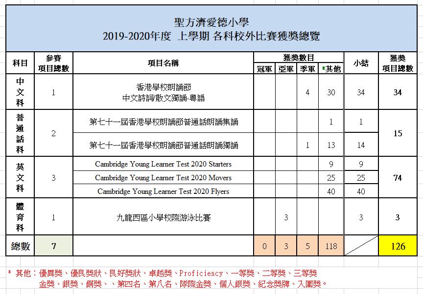 2019-2020年度上學期比賽總覽